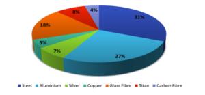M3 Mass Management Pie Chart