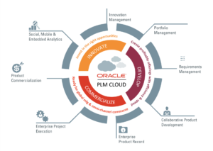 Oracle Product Lifecycle Management