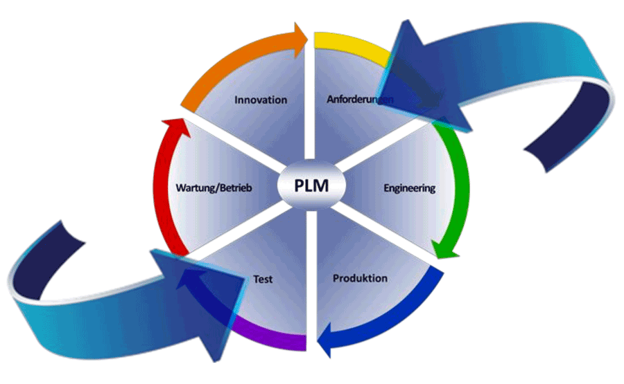 Product Lifecycle Management Training